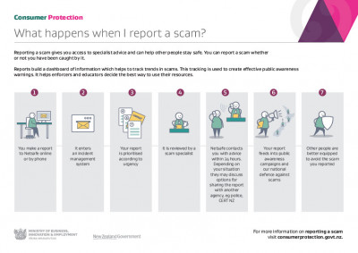 Visual guide: What happens when I report a scam?