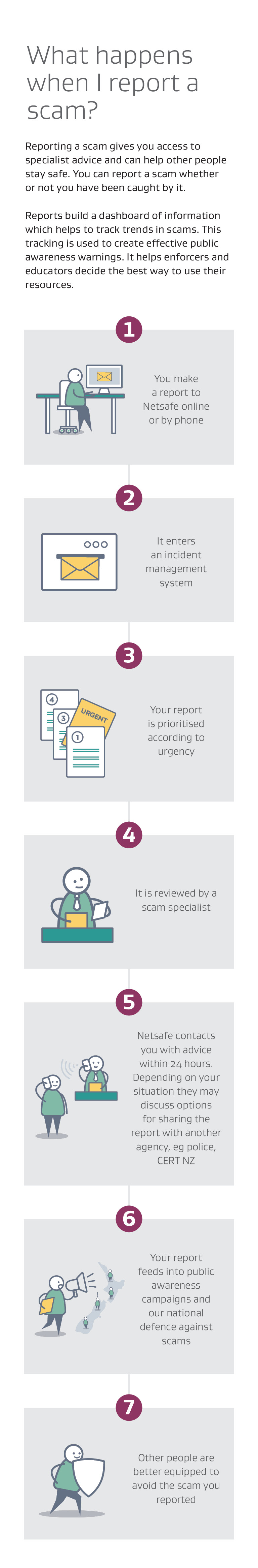 Visual guide: What happens when I report a scam? - mobile modal