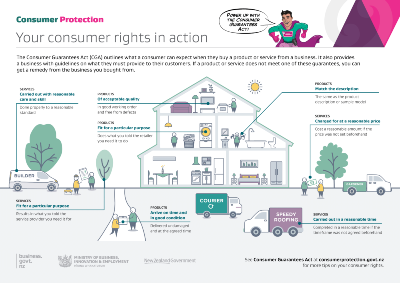 Visual guide: Your consumer rights in action